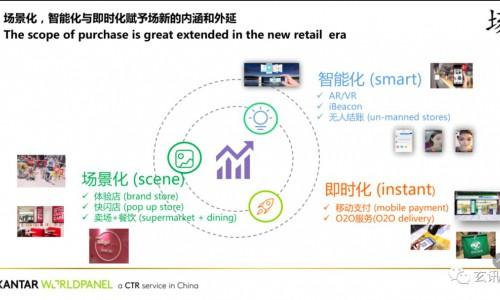 """玄讯智研:快消行业风云再起,""""重提终端""""成营销突围之路"""