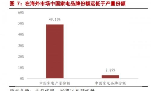 海外经营利润再增135%!海尔智家自主创牌持久战见效