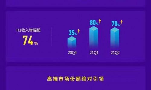 原创科技让泡泡10秒不破!卡萨帝空调H1收入增长124.6%
